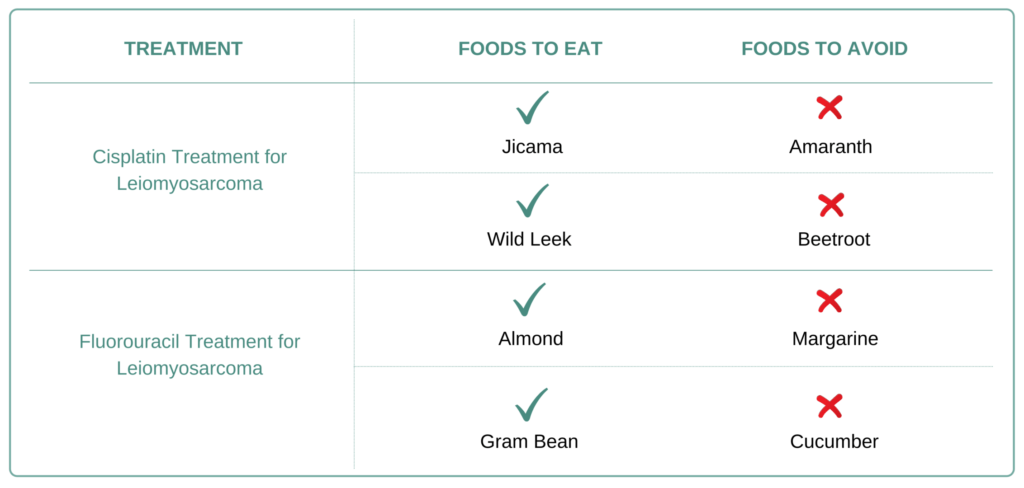 Foods to eat and avoid for Leiomyosarcoma