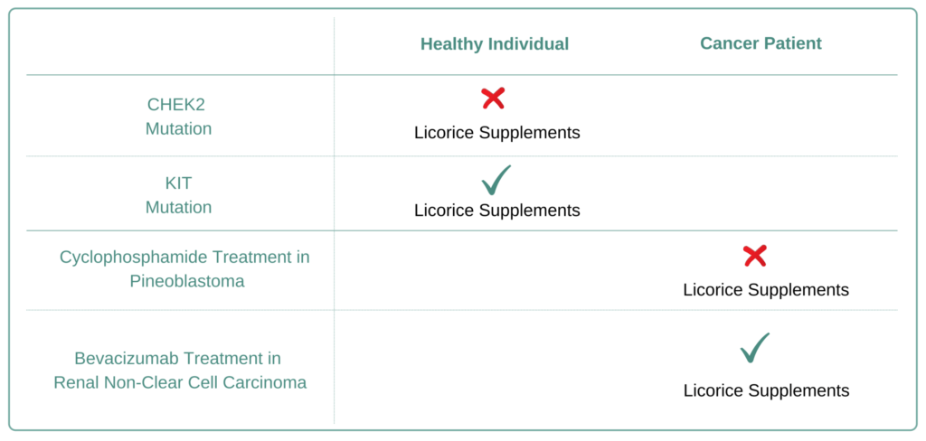 For Which Cancer Types to Avoid Licorice Supplement