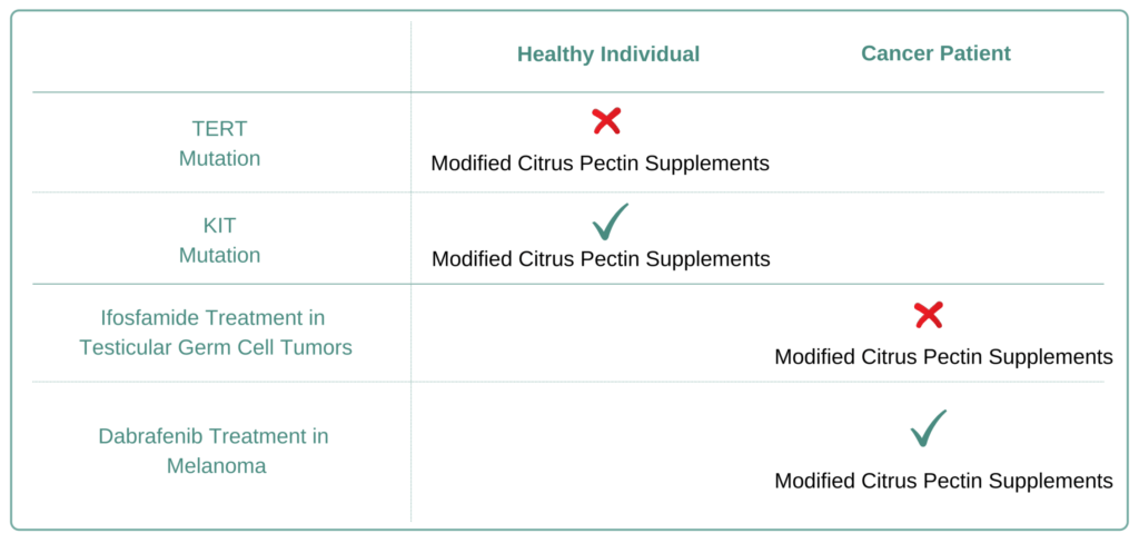 For Which Cancer Types to Avoid Modified Citrus Pectin Supplement