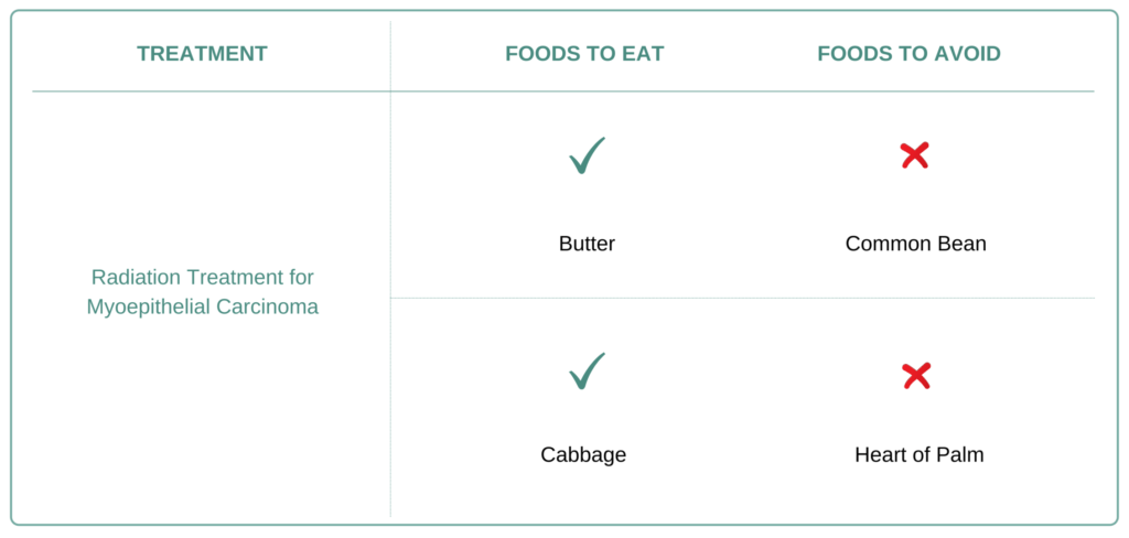 Foods to eat and avoid for Myoepithelial Carcinoma
