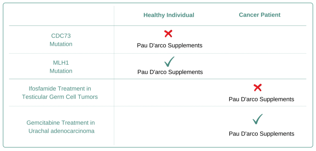 Which Cancer Types to Avoid Pau D Arco Supplement