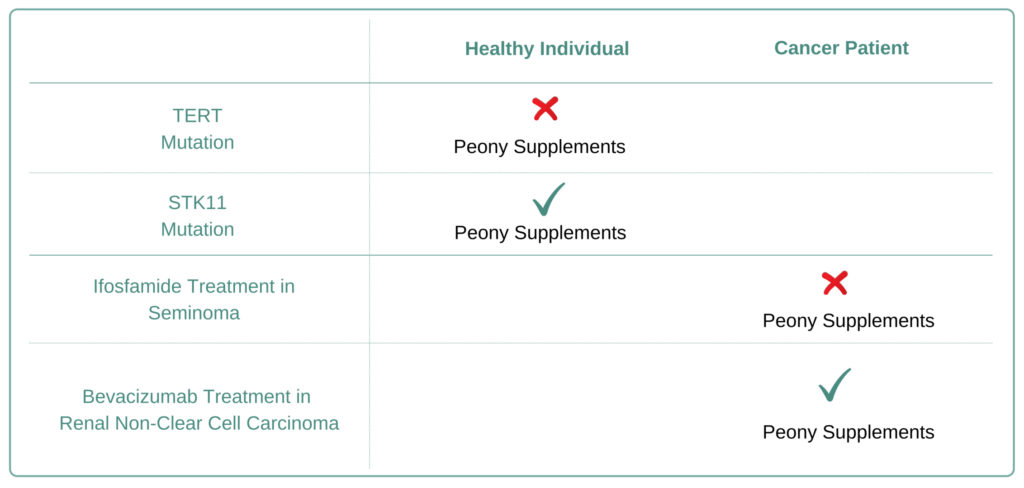 For Which Cancer Types to Avoid Peony Supplement