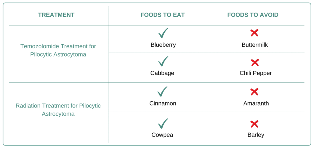 Foods to eat and avoid for Pilocytic Astrocytoma