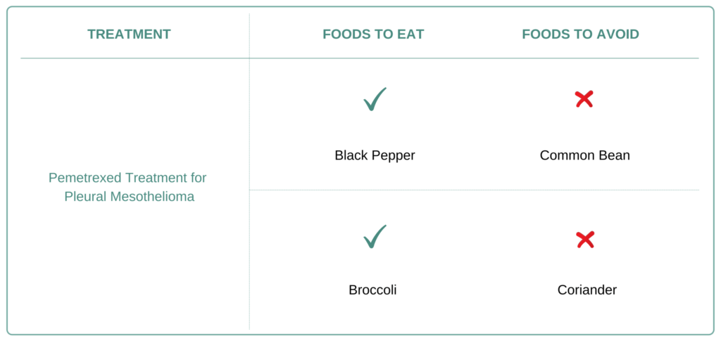 Foods to eat and avoid for Pleural Mesothelioma