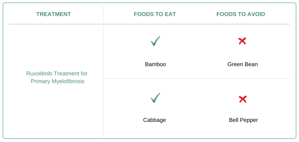 Foods to eat and avoid for Primary Myelofibrosis