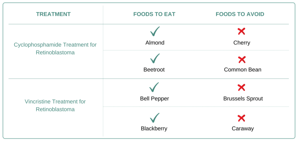 Foods to eat and avoid for Retinoblastoma