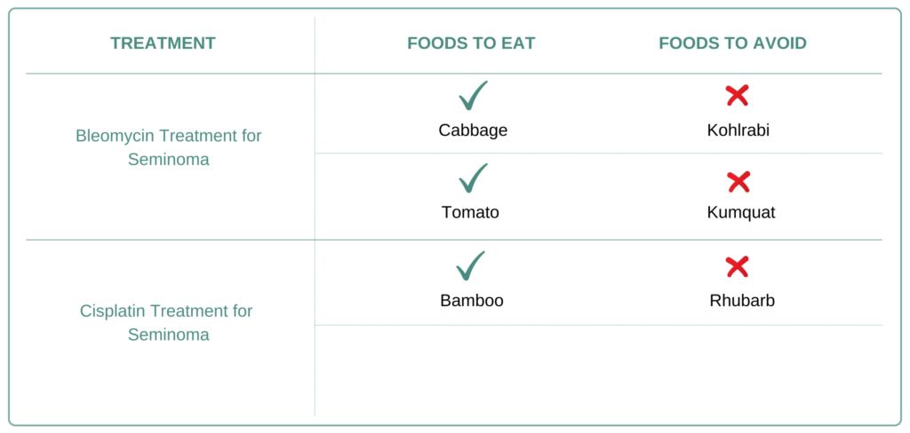 Foods to eat and avoid for Seminoma
