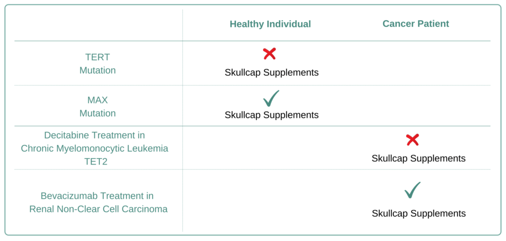 For Which Cancer Types to Avoid skullcap Supplement