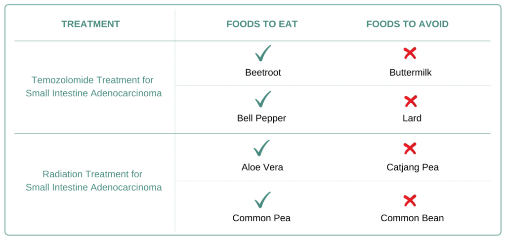 Foods to eat and avoid for Small Intestine Adenocarcinoma