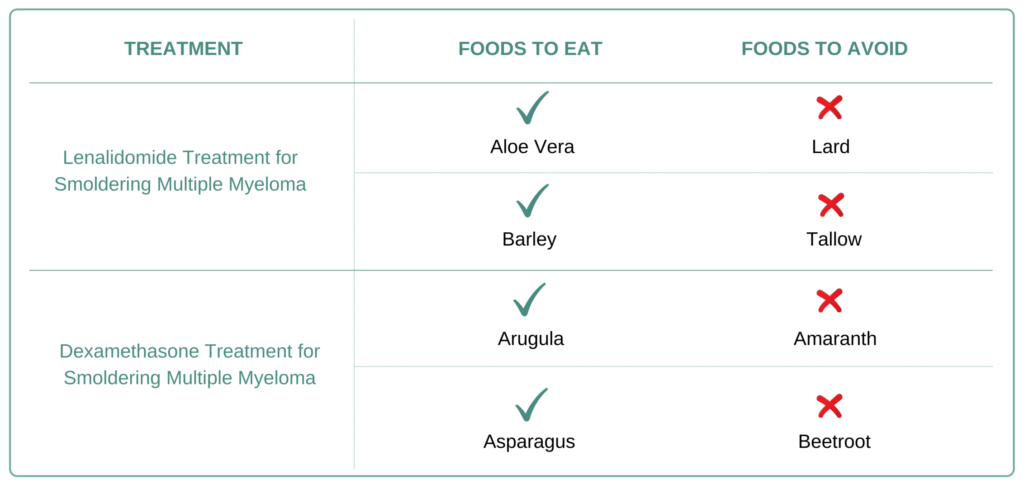 Foods to eat and avoid for Smoldering Multiple Myeloma