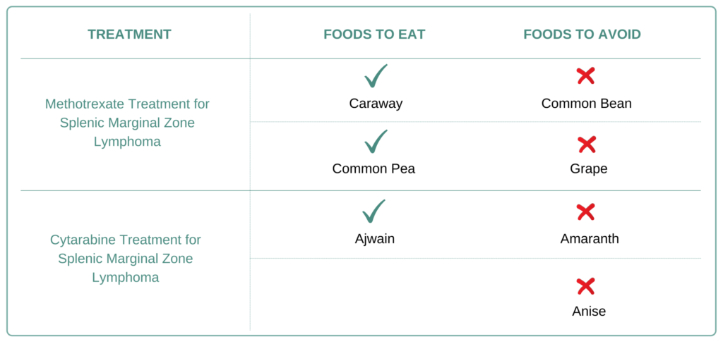 Foods to eat and avoid for Splenic Marginal Zone Lymphoma