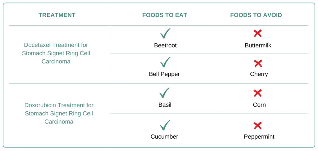 Foods to eat and avoid for Stomach Signet Ring Cell Carcinoma