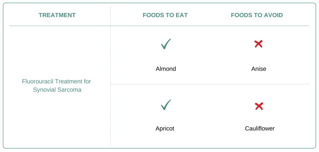 Foods to eat and avoid for Synovial Sarcoma