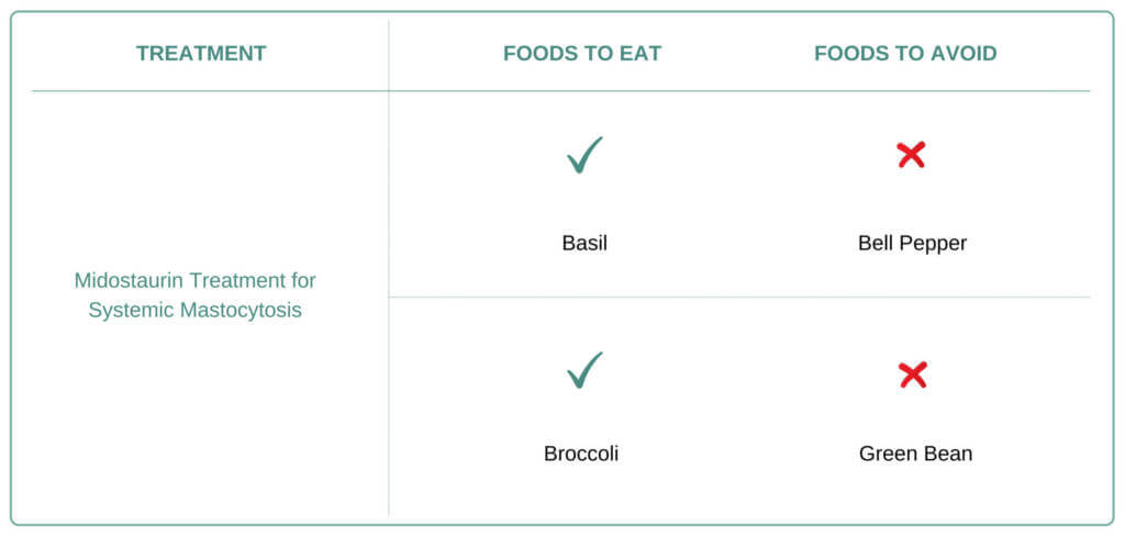 Foods to eat and avoid for Systemic Mastocytosis