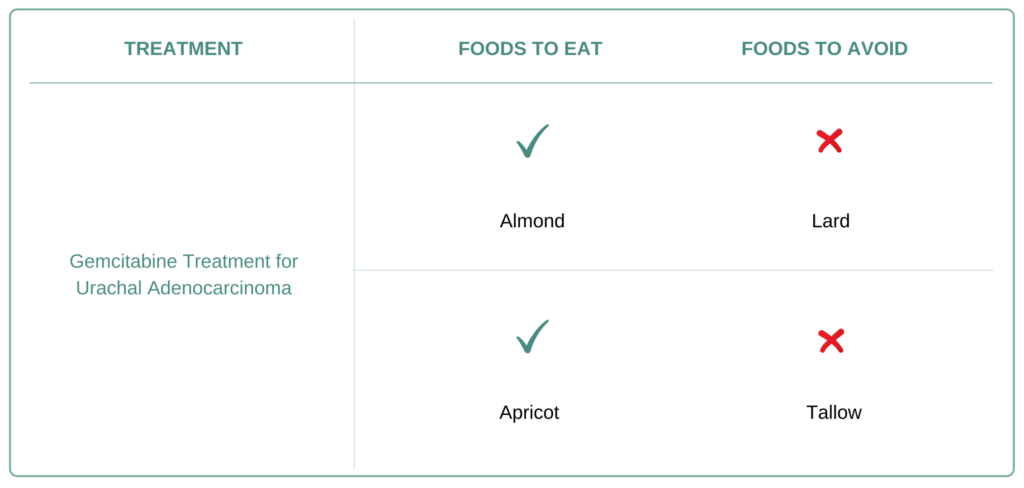 Foods to eat and avoid for Urachal Adenocarcinoma