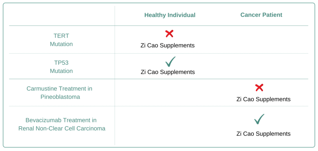 For Which Cancer Types to Avoid Zi Cao Supplement