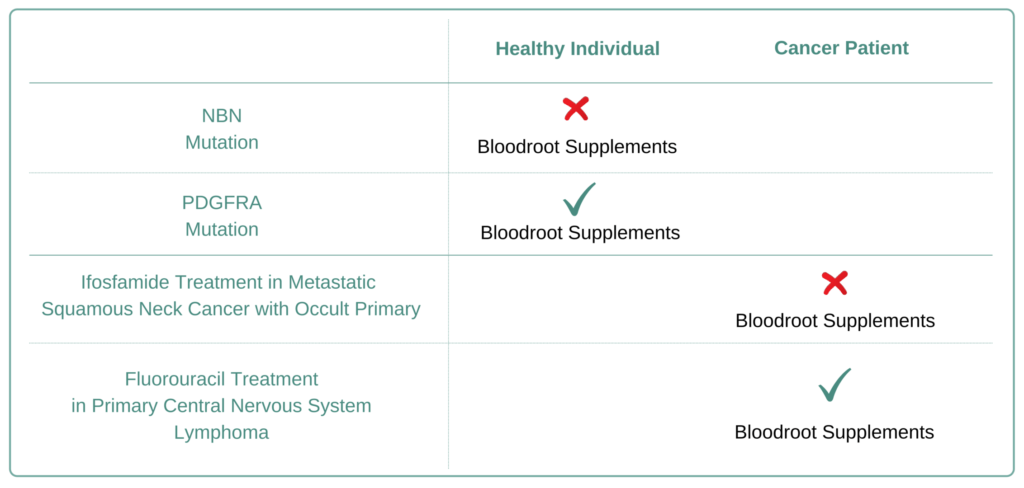 Which Cancer Types to Avoid Bloodroot Supplement