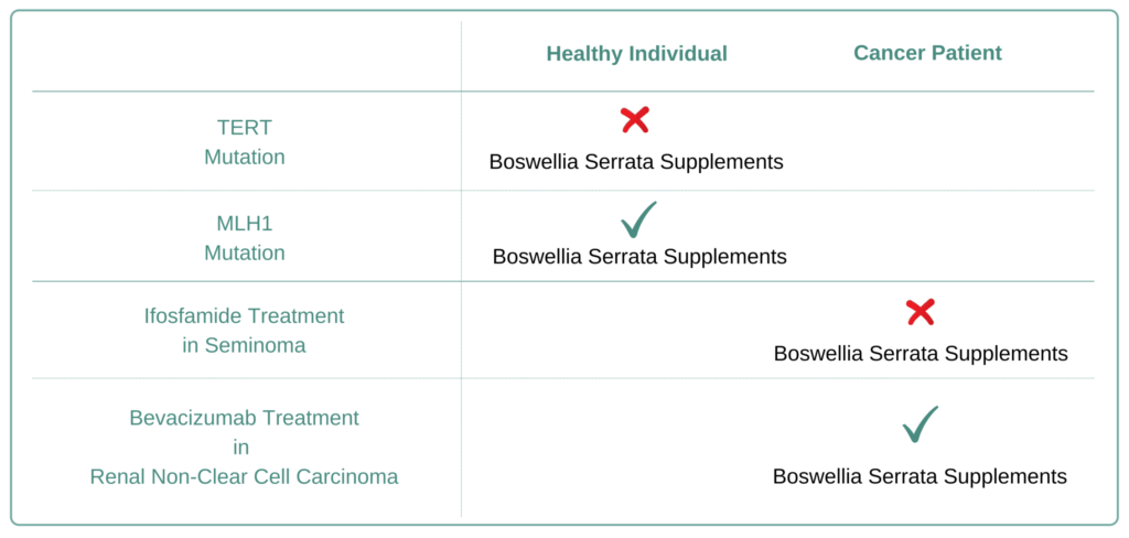 Which Cancer Types to Avoid Boswellia Serrata Supplement