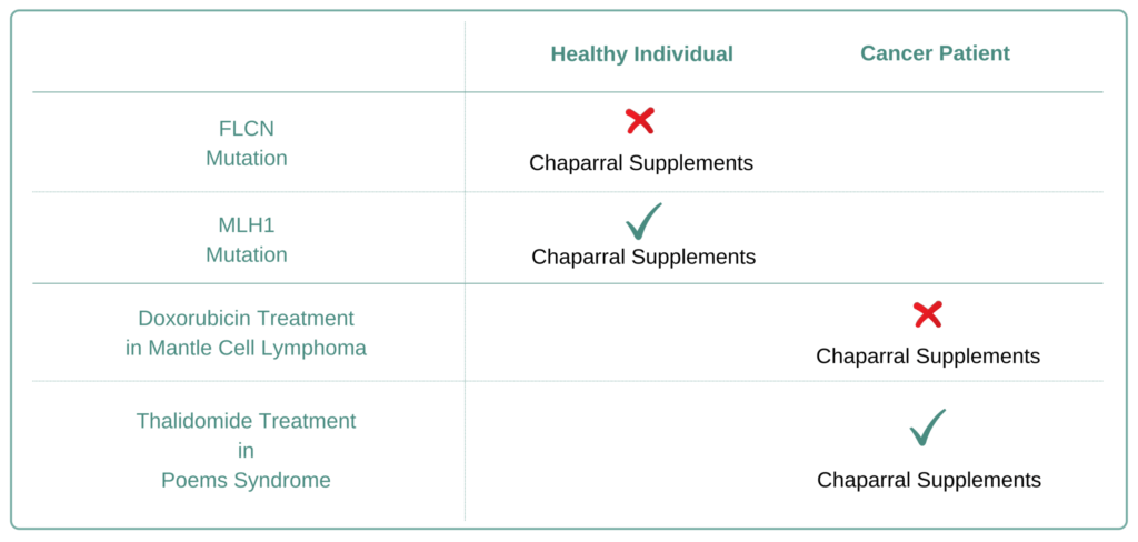 Which Cancer Types to Avoid Chaparral Supplement