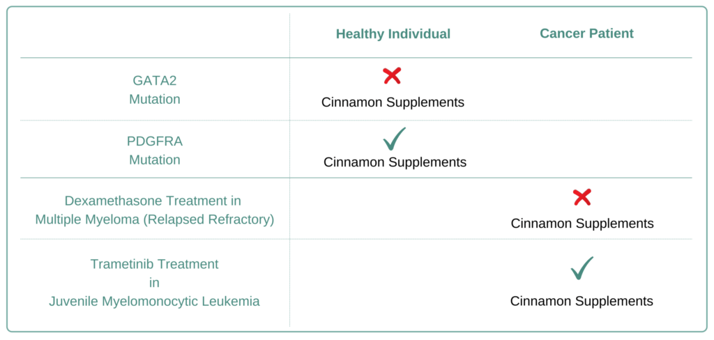 Which Cancer Types to Avoid Cinnamon Supplement