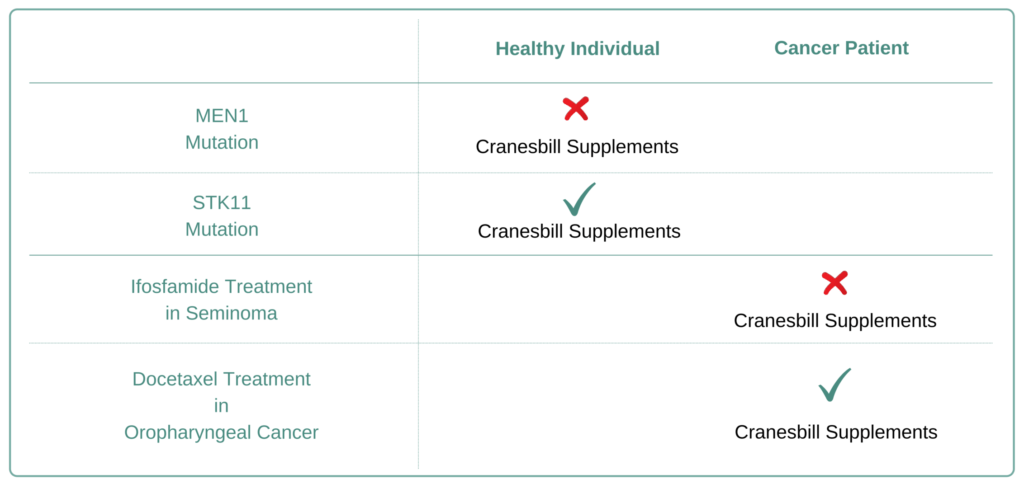 Which Cancer Types to Avoid Cranesbill Supplement