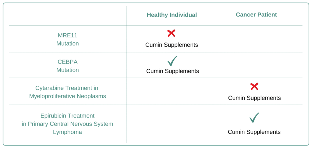 Which Cancer Types to Avoid Cumin Supplement