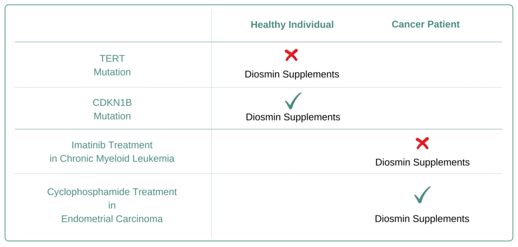 Which Cancer Types to Avoid Diosmin Supplement