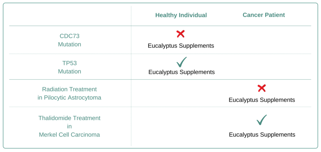 Which Cancer Types to Avoid Eucalyptus Supplement