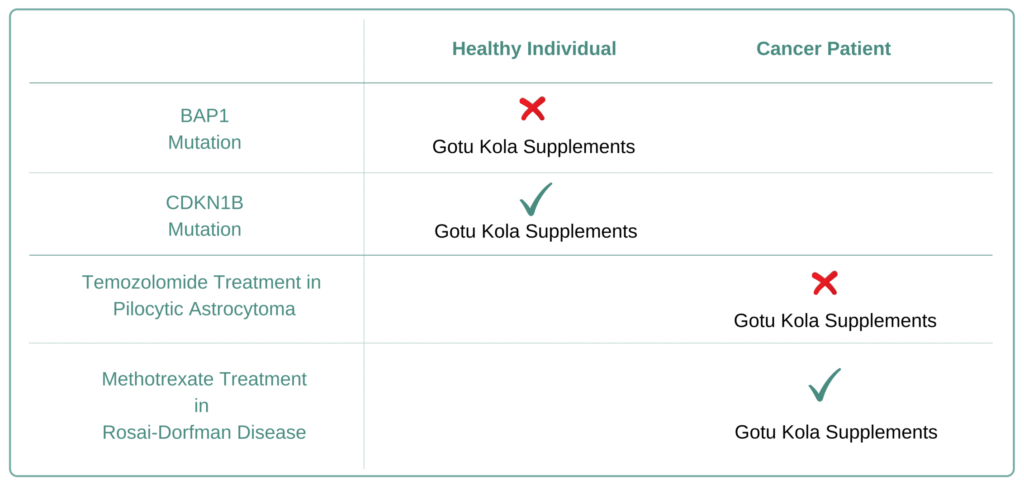 Which Cancer Types to Avoid Gotu Kola Supplement