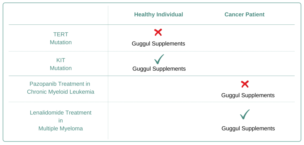 Which Cancer Types to Avoid Guggul Supplement