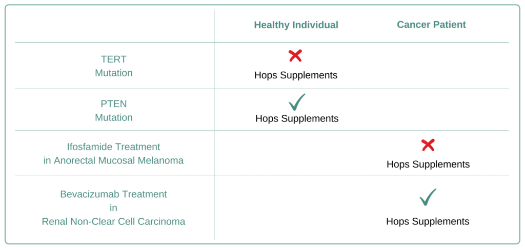 Which Cancer Types to Avoid Hops Supplement