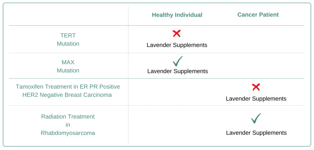 Which Cancer Types to Avoid Lavender Supplement
