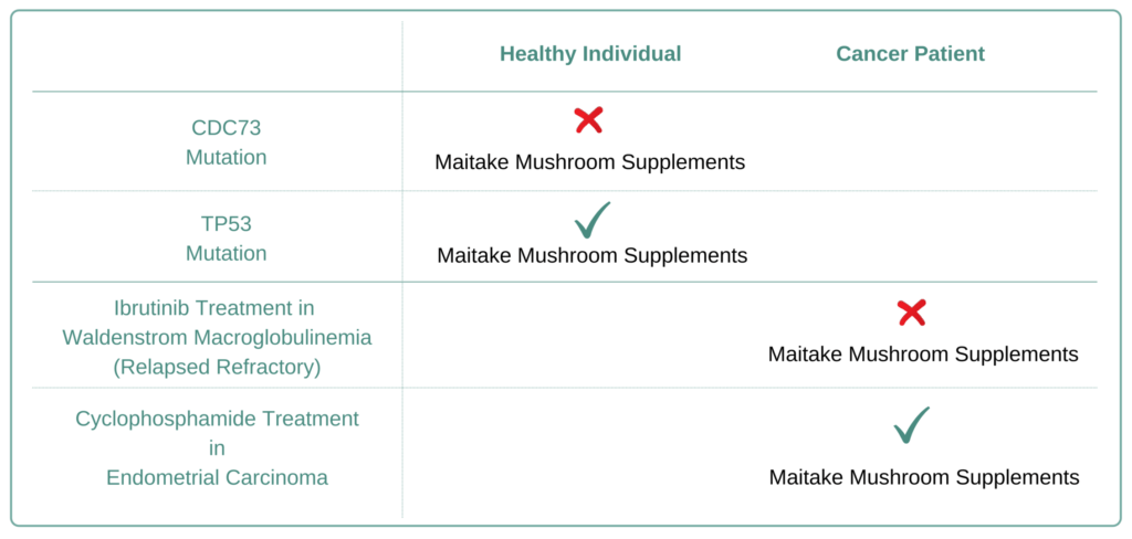 Which Cancer Types to Avoid Maitake Supplement