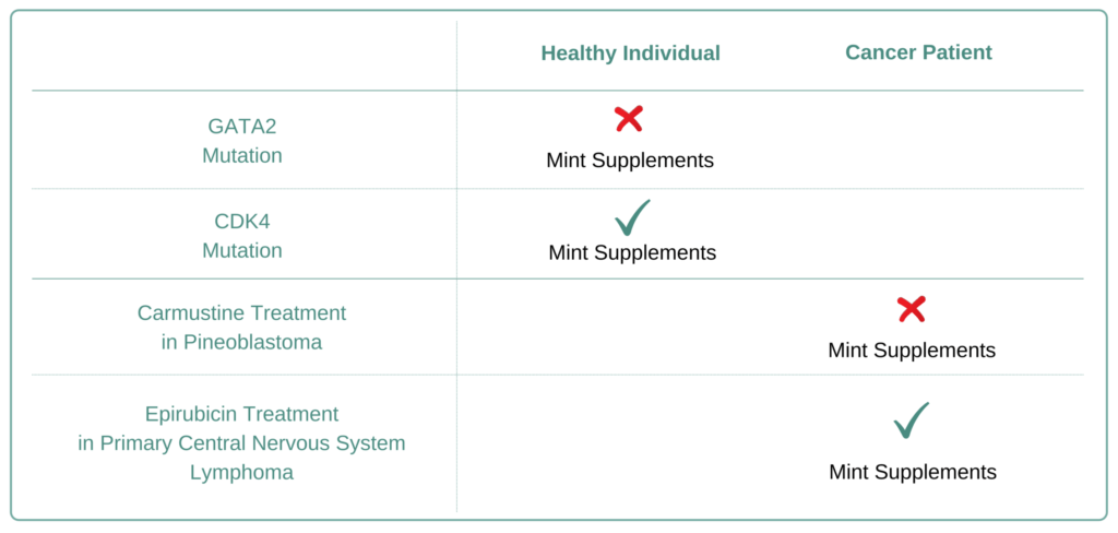 Which Cancer Types to Avoid Mint Supplement