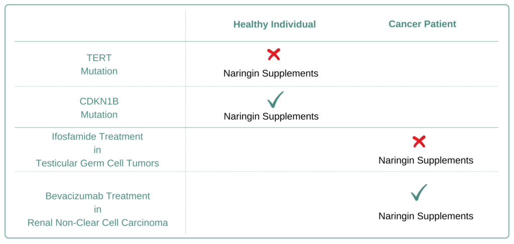 Which Cancer Types to Avoid Naringin Supplement