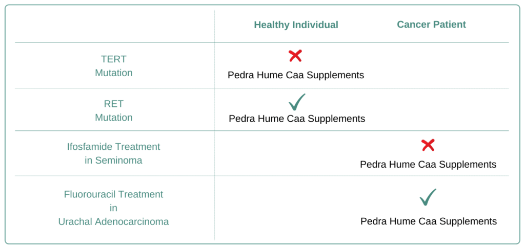 Which Cancer Types to Avoid Pedra Hume Caa Supplement