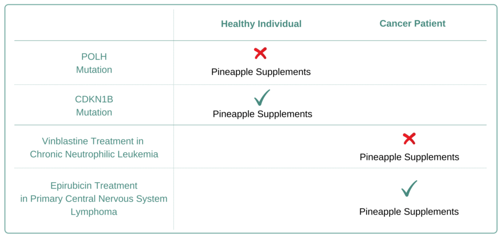 Which Cancer Types to Avoid Pineapple Supplement