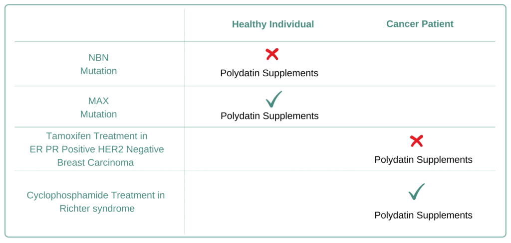 Which Cancer Types to Avoid Polydatin Supplement
