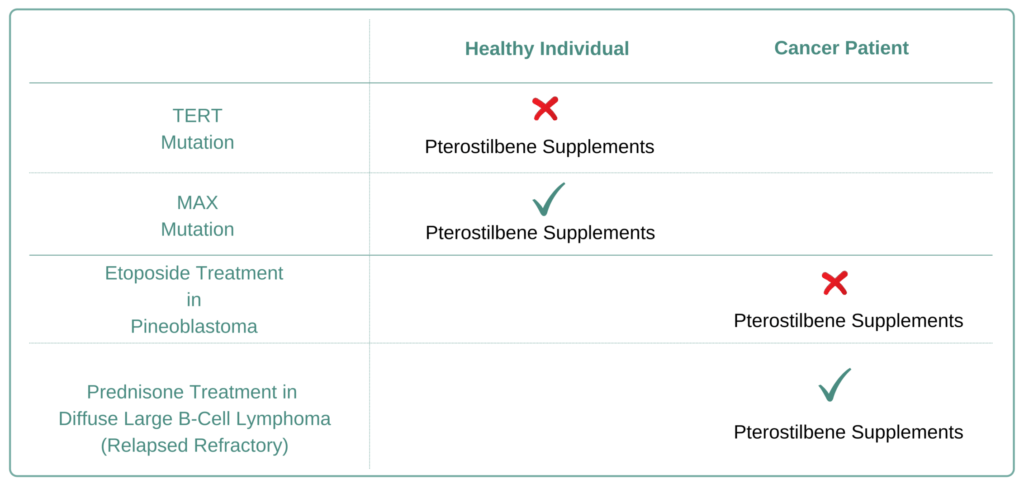 Which Cancer Types to Avoid Pterostilbene Supplement