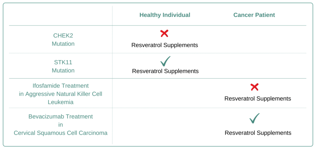 Which Cancer Types to Avoid Resveratrol Supplement