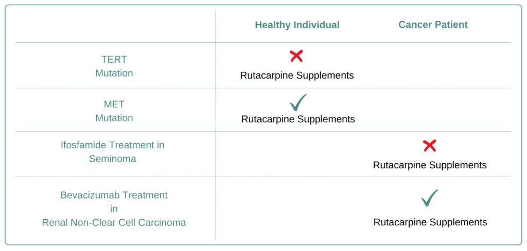 Which Cancer Types to Avoid Rutaecarpine Supplement