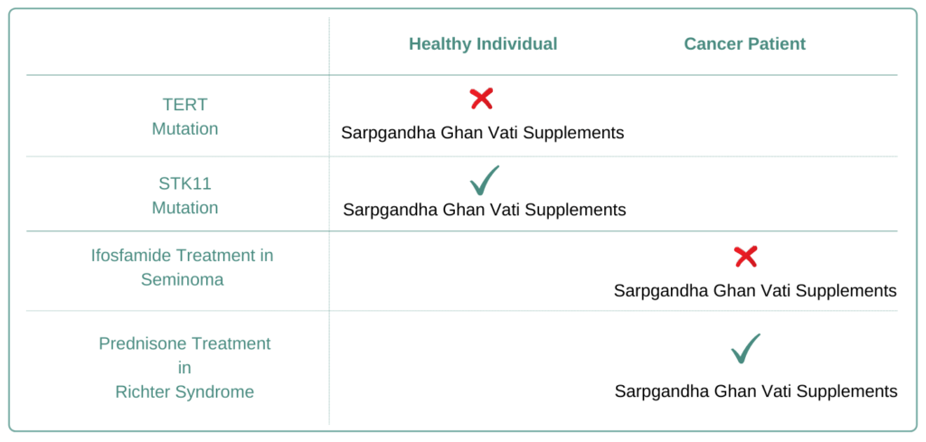 Which Cancer Types to Avoid Sarpagandha Ghan Vati Supplement