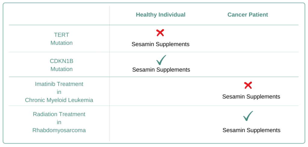 Which Cancer Types to Avoid Sesamin Supplement