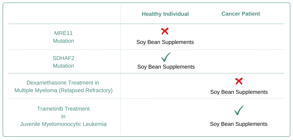 Which Cancer Types to Avoid Soybean Supplement