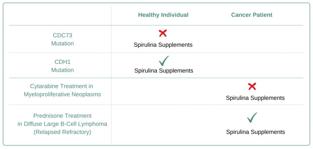 Which Cancer Types to Avoid Spirulina Supplement