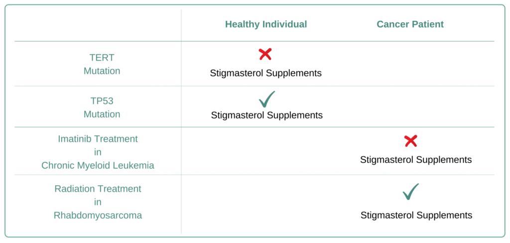 Which Cancer Types to Avoid Stigmasterol Supplement