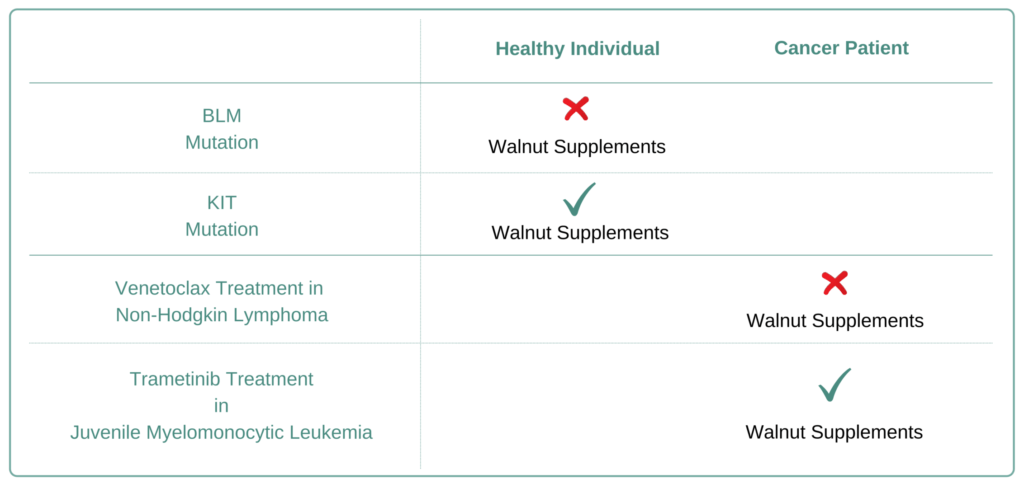 Which Cancer Types to Avoid Walnut Supplement