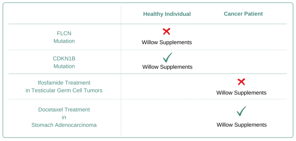 Which Cancer Types to Avoid Willow Supplement