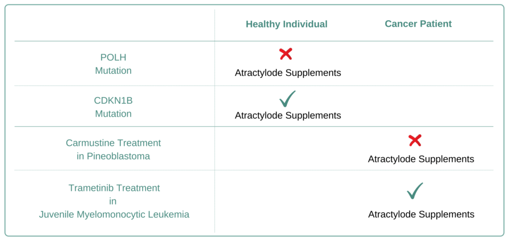 Which Cancer Types to Avoid Atractylode Supplement