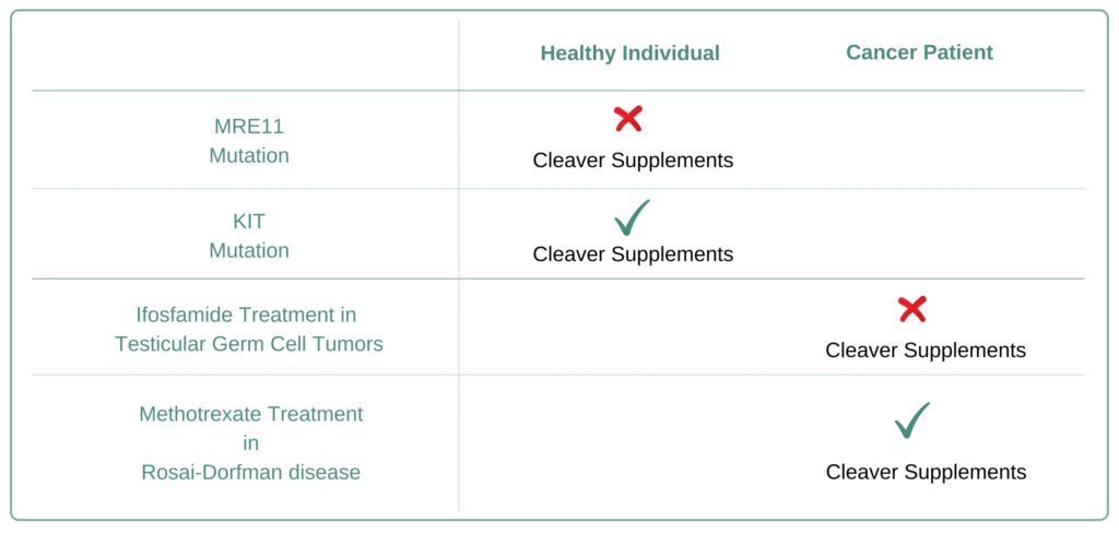 Which Cancer Types to Avoid Cleaver Supplement